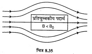 RBSE Solutions for Class 12 Physics Chapter 8 चुम्बकत्व एवं चुम्बकीय पदार्थों के गुण 23