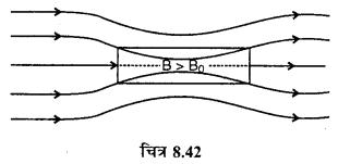 RBSE Solutions for Class 12 Physics Chapter 8 चुम्बकत्व एवं चुम्बकीय पदार्थों के गुण 30