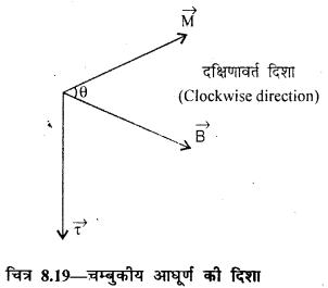 RBSE Solutions for Class 12 Physics Chapter 8 चुम्बकत्व एवं चुम्बकीय पदार्थों के गुण 9