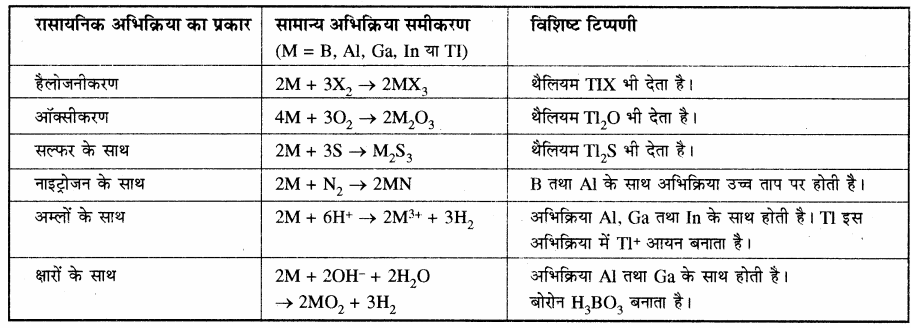 RBSE Solutions for Class 11 Chemistry Chapter 11 p - ब्लॉक तत्त्व img 27