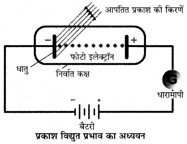 RBSE Solutions for Class 11 Chemistry Chapter 2 परमाणु संरचना img 37