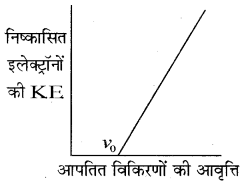 RBSE Solutions for Class 11 Chemistry Chapter 2 परमाणु संरचना img 38