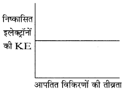 RBSE Solutions for Class 11 Chemistry Chapter 2 परमाणु संरचना img 39