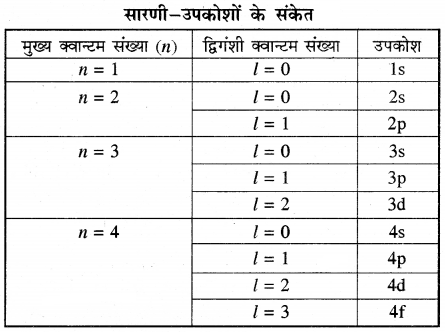 RBSE Solutions for Class 11 Chemistry Chapter 2 परमाणु संरचना img 51