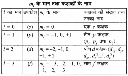 RBSE Solutions for Class 11 Chemistry Chapter 2 परमाणु संरचना img 53