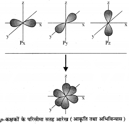 RBSE Solutions for Class 11 Chemistry Chapter 2 परमाणु संरचना img 61