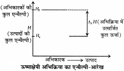 RBSE Solutions for Class 11 Chemistry Chapter 6 ऊष्मागतिकी img 6