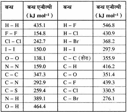 RBSE Solutions for Class 11 Chemistry Chapter 6 ऊष्मागतिकी img 13