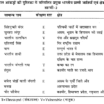 RBSE Solutions for Class 11 Biology Chapter 44 जैव विविधता