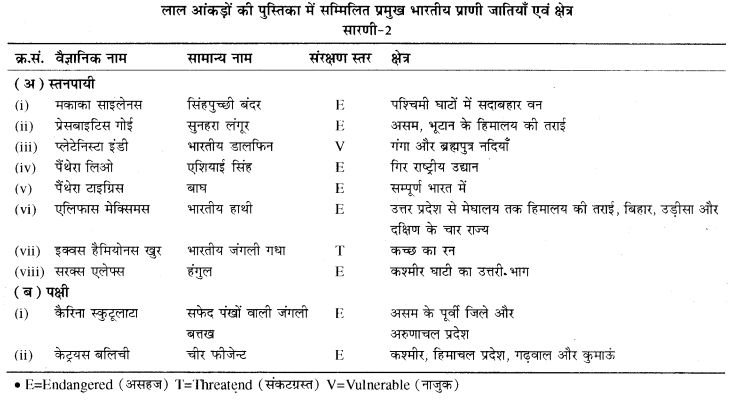 RBSE Solutions for Class 11 Biology Chapter 44 जैव विविधता img-1