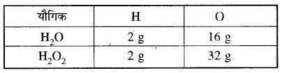 RBSE Solutions for Class 11 Chemistry Chapter 1 रसायन विज्ञान की मूल अवधारणाएँ 14