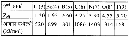 RBSE Solutions for Class 11 Chemistry Chapter 3 आवर्त सारणी img 19
