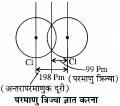RBSE Solutions for Class 11 Chemistry Chapter 3 आवर्त सारणी img 4