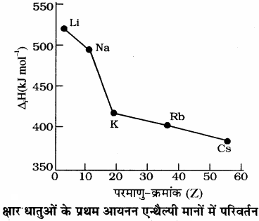 RBSE Solutions for Class 11 Chemistry Chapter 3 आवर्त सारणी img 22