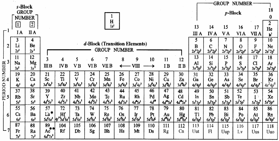 RBSE Solutions for Class 11 Chemistry Chapter 3 आवर्त सारणी img 2