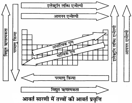 RBSE Solutions for Class 11 Chemistry Chapter 3 आवर्त सारणी img 32