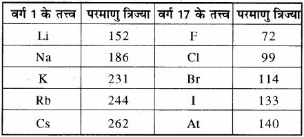 RBSE Solutions for Class 11 Chemistry Chapter 3 आवर्त सारणी img 9