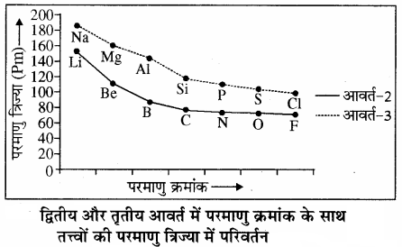 RBSE Solutions for Class 11 Chemistry Chapter 3 आवर्त सारणी img 10