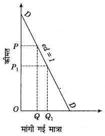 RBSE Solutions for Class 12 Economics Chapter 4 मांग की कीमत लोच