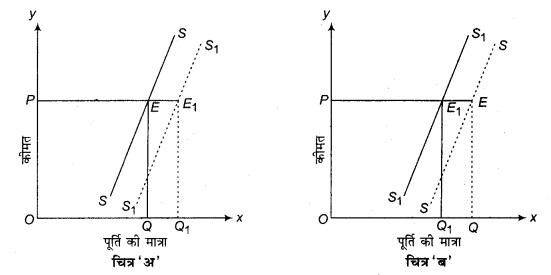 RBSE Solutions for Class 12 Economics Chapter 5 पूर्ति की अवधारणा
