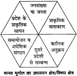 RBSE Solutions for Class 12 Geography Chapter 1 मानव भूगोल: प्रकृति व विषय क्षेत्र