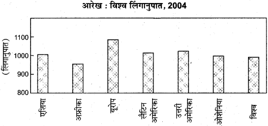 RBSE Solutions for Class 12 Geography Chapter 4 विश्व: जनसंख्या संरचना img-3