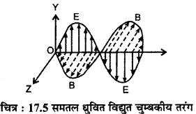 RBSE Solutions for Class 12 Physics Chapter 17 विद्युत चुम्बकीय तरंगें, संचार एवं समकालीन भौतिकी lo Q 1.1
