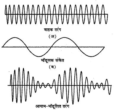 RBSE Solutions for Class 12 Physics Chapter 17 विद्युत चुम्बकीय तरंगें, संचार एवं समकालीन भौतिकी lo Q 3.2