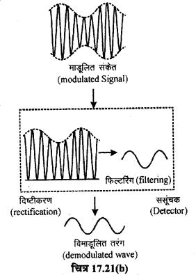 RBSE Solutions for Class 12 Physics Chapter 17 विद्युत चुम्बकीय तरंगें, संचार एवं समकालीन भौतिकी lo Q 3.5