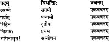 RBSE Solutions for Class 12 Sanskrit विजेत्र Chapter 11 नीत्या स्वकार्यं साधनीयम् 3