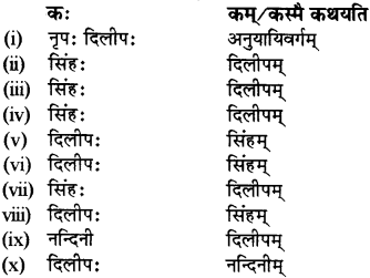 RBSE Solutions for Class 12 Sanskrit विजेत्र Chapter 7 नन्दिनीकथा 12