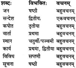 RBSE Solutions for Class 9 Sanskrit सरसा Chapter 13 सञ्चारसाधनानां विकासः 2