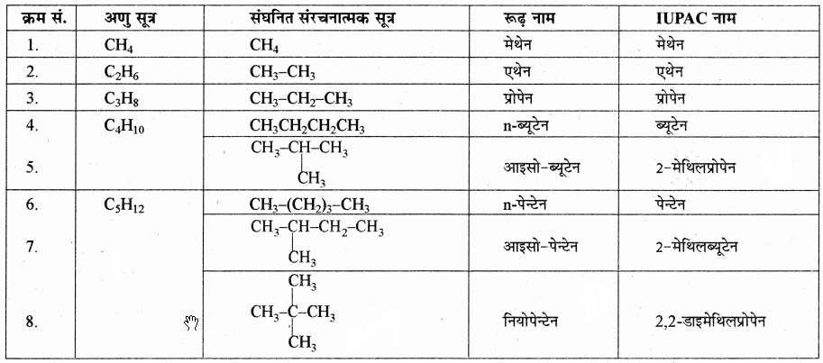 RBSE Solutions for Class 11 Chemistry Chapter 13 हाइड्रोकार्बन img 74
