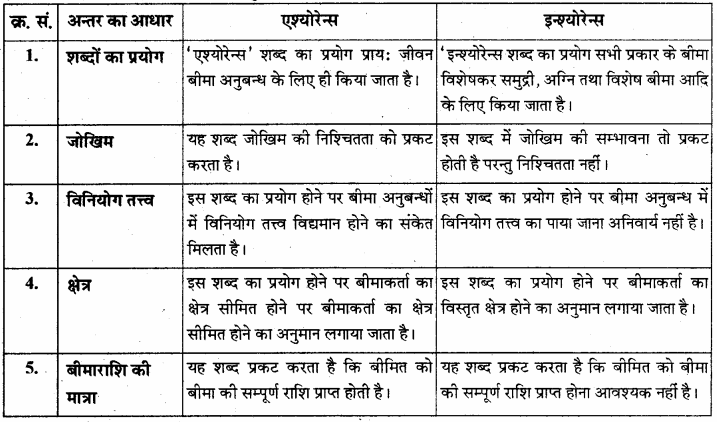 RBSE Solutions for Class 12 Business Studies Chapter 13 बीमा: परिचय एवं महत्त्व
