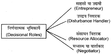 RBSE Class 12 Business Studies Chapter 2 5