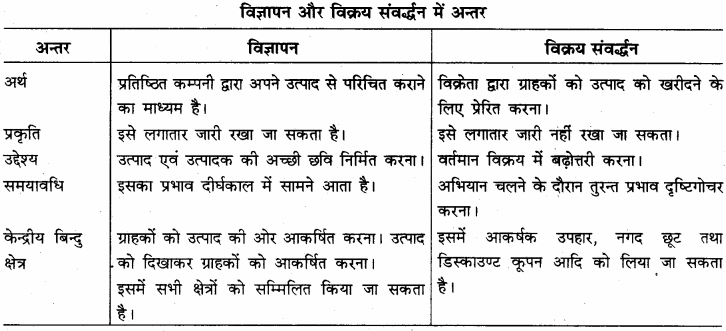 RBSE Solutions for Class 12 Business Studies Chapter 7 विक्रय संवर्द्धन