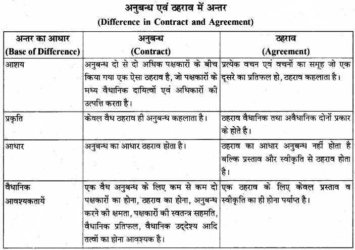 RBSE Solutions for Class 12 Business Studies Chapter 9 व्यापारिक विधि एवं अनुबन्ध अधिनियम