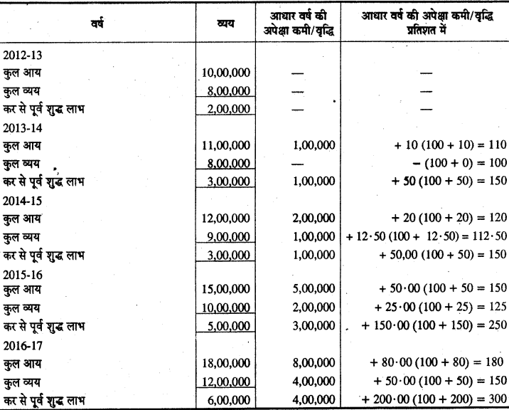 RBSE Solutions for Class 12 Accountancy Chapter 10 वित्तीय विवरणों का विश्लेषण