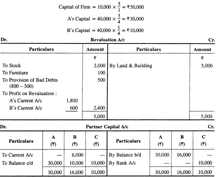 RBSE Solutions for Class 12 Accountancy Chapter 2 नये साझेदार का प्रवेश