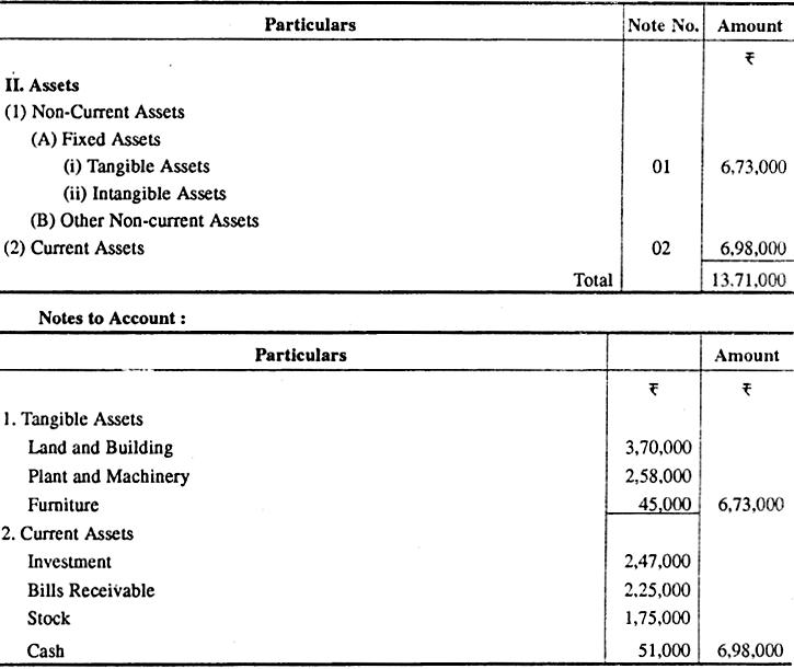 RBSE Solutions for Class 12 Accountancy Chapter 6 कम्पनी के वित्तीय विवरण-एक परिचय