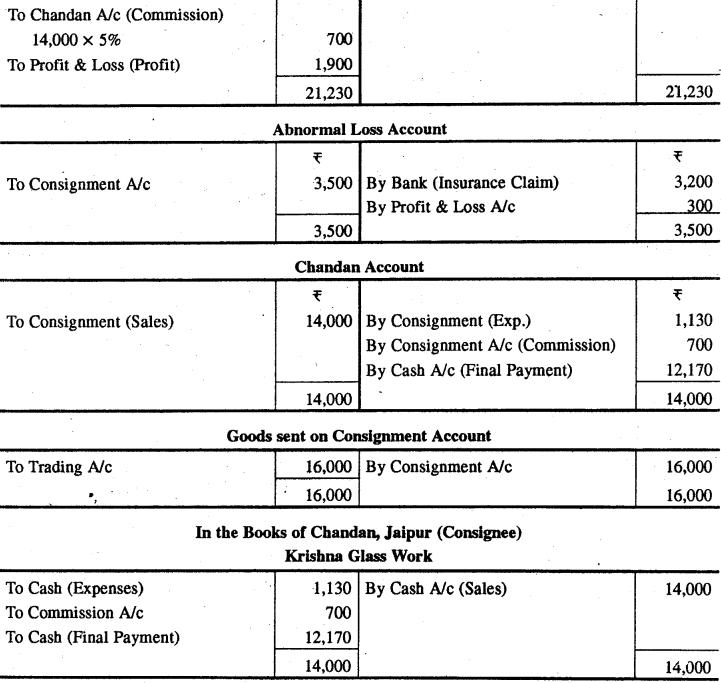 RBSE Solutions for Class 12 Accountancy Chapter 8 प्रेषण खाते