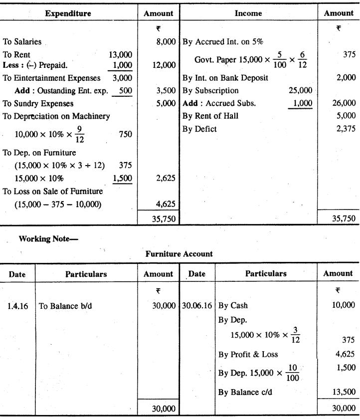 RBSE Solutions for Class 12 Accountancy Chapter 9 गैर-व्यापारिक संस्थाओं तथा पेशेवर व्यक्तियों के लेखे