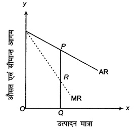 RBSE Solutions for Class 12 Economics Chapter 12 बाजार के अन्य स्वरूप