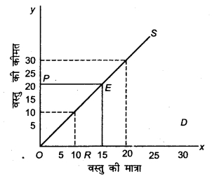 RBSE Solutions for Class 12 Economics Chapter 13 व्यापार सन्तुलन