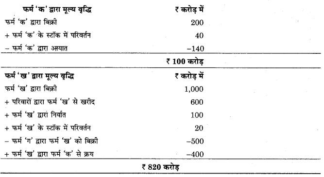 RBSE Solutions for Class 12 Economics Chapter 15 राष्ट्रीय आय से सम्बन्धित समुच्चय