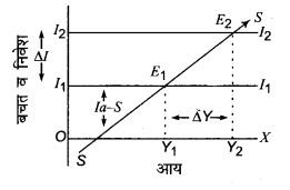 RBSE Solutions for Class 12 Economics Chapter 21 आय-उत्पादन का निर्धारण