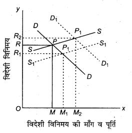 RBSE Solutions for Class 12 Economics Chapter 24 अन्तर्राष्ट्रीय व्यापार की अवधारणाएँ