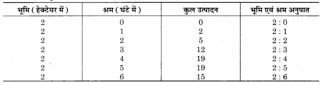 RBSE Solutions for Class 12 Economics Chapter 6 उत्पादन फलन