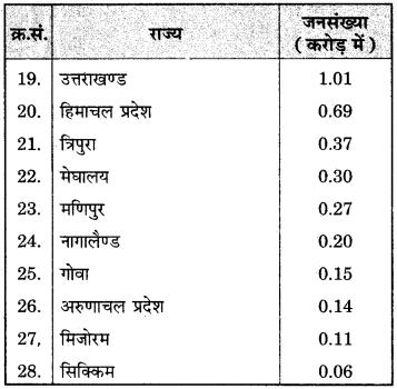 RBSE Solutions for Class 12 Geography Chapter 13 भारत: जनसंख्या वितरण, घनत्व एवं वृद्धि img-15