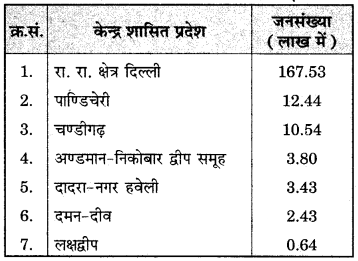 RBSE Solutions for Class 12 Geography Chapter 13 भारत: जनसंख्या वितरण, घनत्व एवं वृद्धि img-16